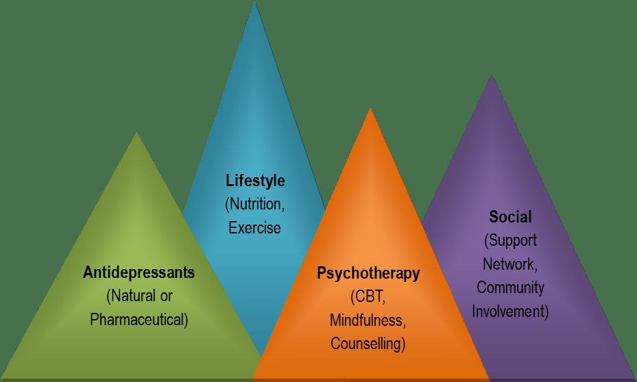 Healing and Life growth retreats