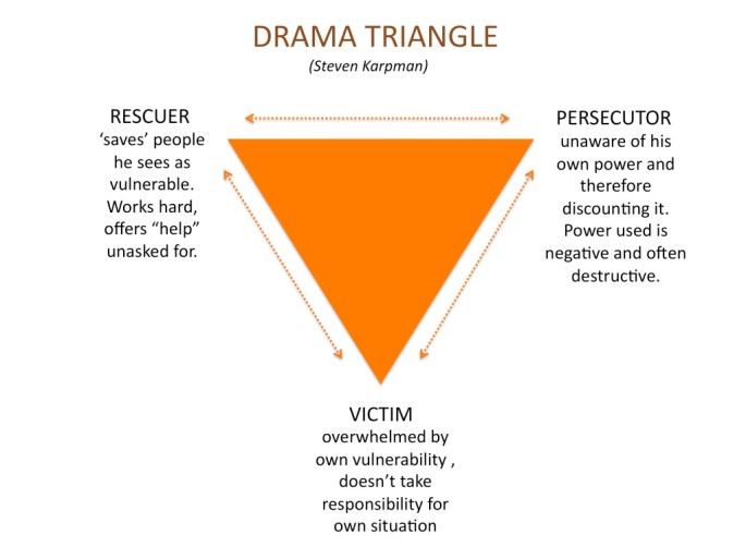 Getting out of your Drama Triangle